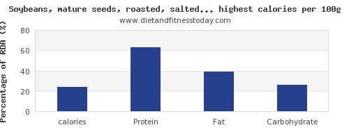 calories and nutrition facts in soy products per 100g