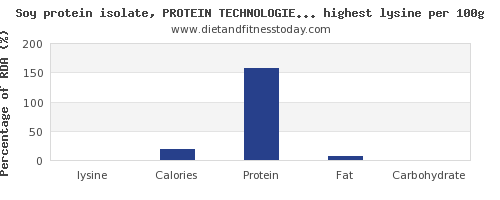 lysine and nutrition facts in soy products per 100g