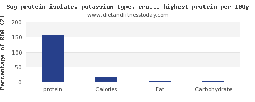 protein and nutrition facts in soy products per 100g