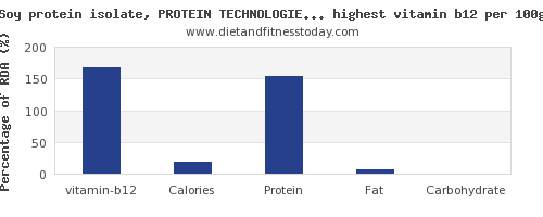 vitamin b12 and nutrition facts in soy products per 100g