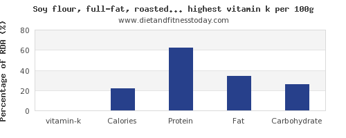 vitamin k and nutrition facts in soy products per 100g
