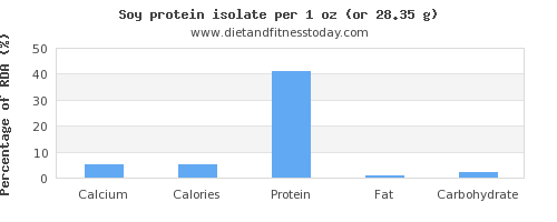 calcium and nutritional content in soy protein