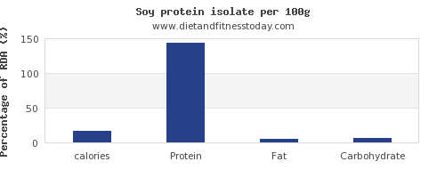calories and nutrition facts in soy protein per 100g