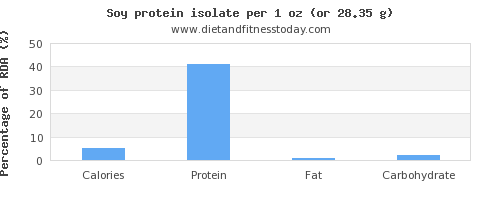 calories and nutritional content in soy protein