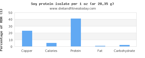 copper and nutritional content in soy protein