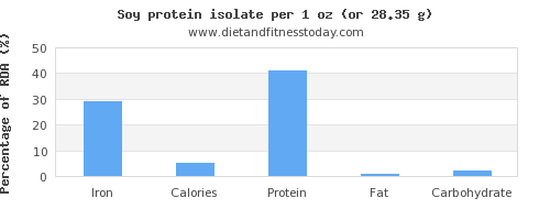 iron and nutritional content in soy protein
