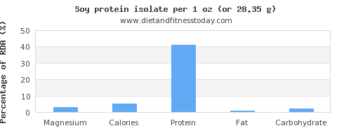 magnesium and nutritional content in soy protein