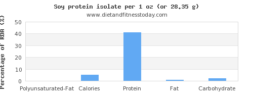 polyunsaturated fat and nutritional content in soy protein