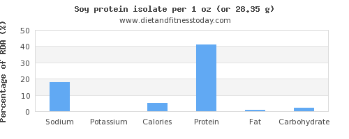 sodium and nutritional content in soy protein