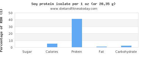 sugar and nutritional content in soy protein