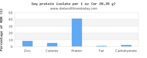 zinc and nutritional content in soy protein