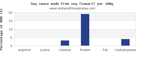arginine and nutrition facts in soy sauce per 100g