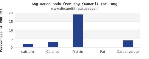 calcium and nutrition facts in soy sauce per 100g