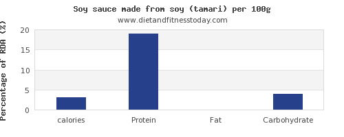 calories and nutrition facts in soy sauce per 100g