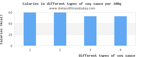 soy sauce nutritional value per 100g
