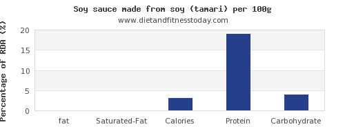 fat and nutrition facts in soy sauce per 100g
