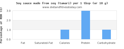 fat and nutritional content in soy sauce