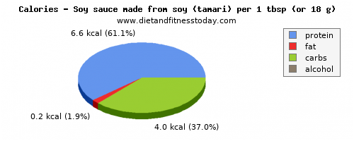 fiber, calories and nutritional content in soy sauce