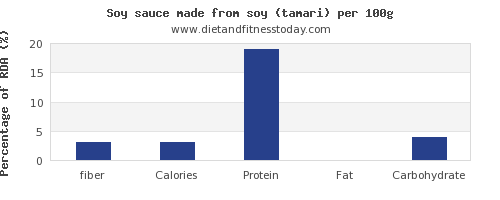 fiber and nutrition facts in soy sauce per 100g