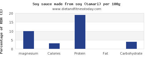 magnesium and nutrition facts in soy sauce per 100g