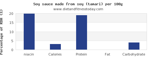 niacin and nutrition facts in soy sauce per 100g