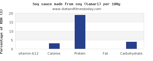 vitamin b12 and nutrition facts in soy sauce per 100g