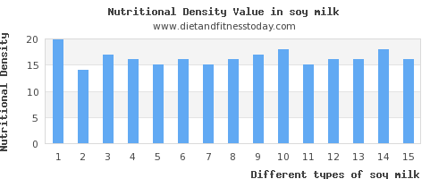 soy milk polyunsaturated fat per 100g
