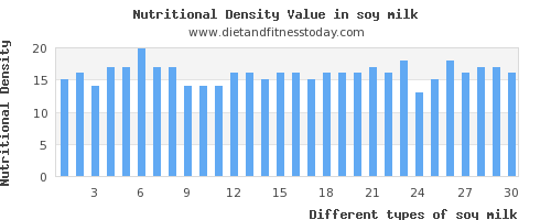 soy milk saturated fat per 100g
