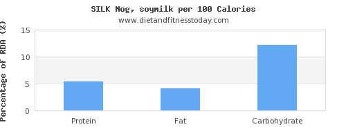 water and nutrition facts in soy milk per 100 calories