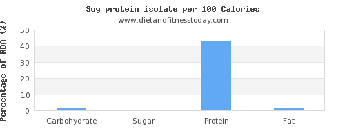 carbs and nutrition facts in soy protein per 100 calories