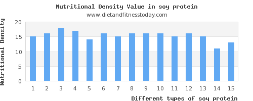 soy protein polyunsaturated fat per 100g