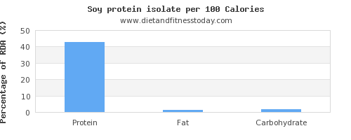 protein and nutrition facts in soy protein per 100 calories