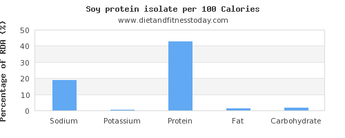 sodium and nutrition facts in soy protein per 100 calories