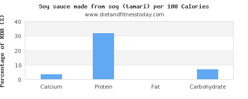 calcium and nutrition facts in soy sauce per 100 calories