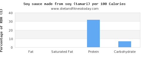 fat and nutrition facts in soy sauce per 100 calories