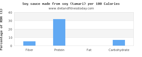 fiber and nutrition facts in soy sauce per 100 calories