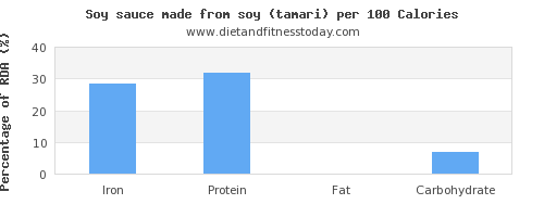 iron and nutrition facts in soy sauce per 100 calories