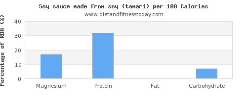 magnesium and nutrition facts in soy sauce per 100 calories
