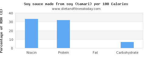 niacin and nutrition facts in soy sauce per 100 calories