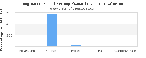 potassium and nutrition facts in soy sauce per 100 calories