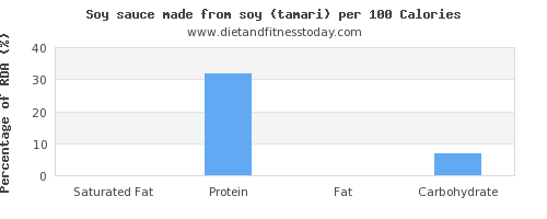 saturated fat and nutrition facts in soy sauce per 100 calories