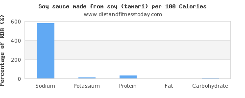 sodium and nutrition facts in soy sauce per 100 calories