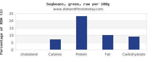 cholesterol and nutrition facts in soybeans per 100g