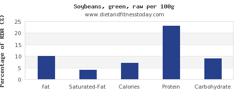 fat and nutrition facts in soybeans per 100g
