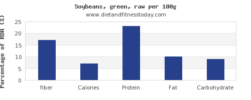 fiber and nutrition facts in soybeans per 100g