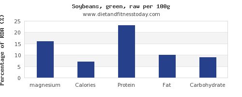 magnesium and nutrition facts in soybeans per 100g