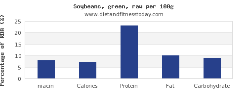 niacin and nutrition facts in soybeans per 100g