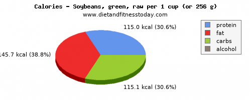 potassium, calories and nutritional content in soybeans
