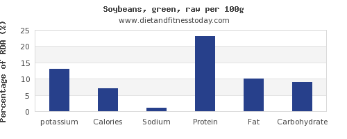 potassium and nutrition facts in soybeans per 100g
