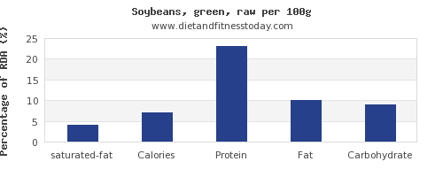 saturated fat and nutrition facts in soybeans per 100g